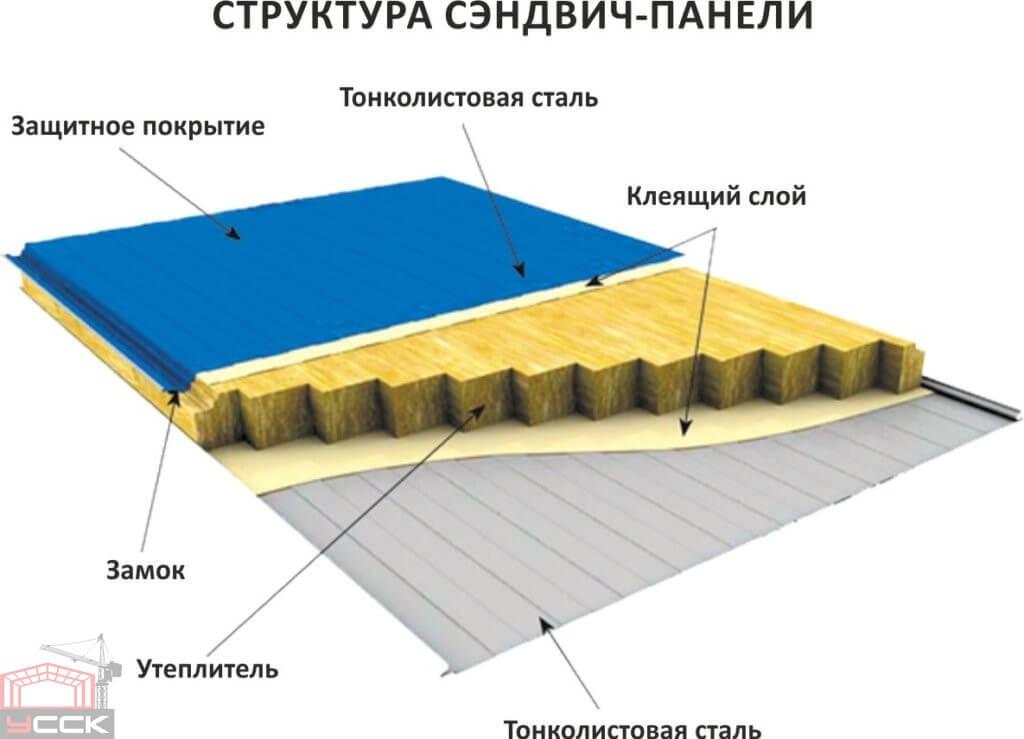 Стеновые сэндвич панели от производителя